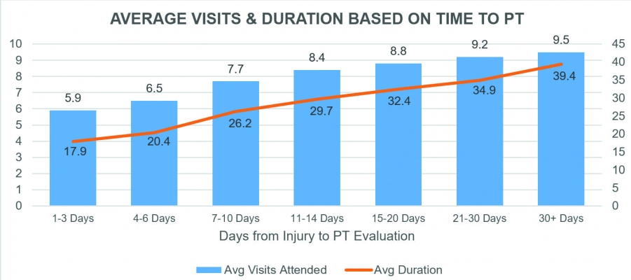 Average Visits and Duration Based on Time to PT