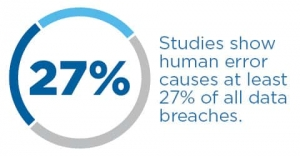 27% of data breaches are caused by human error.